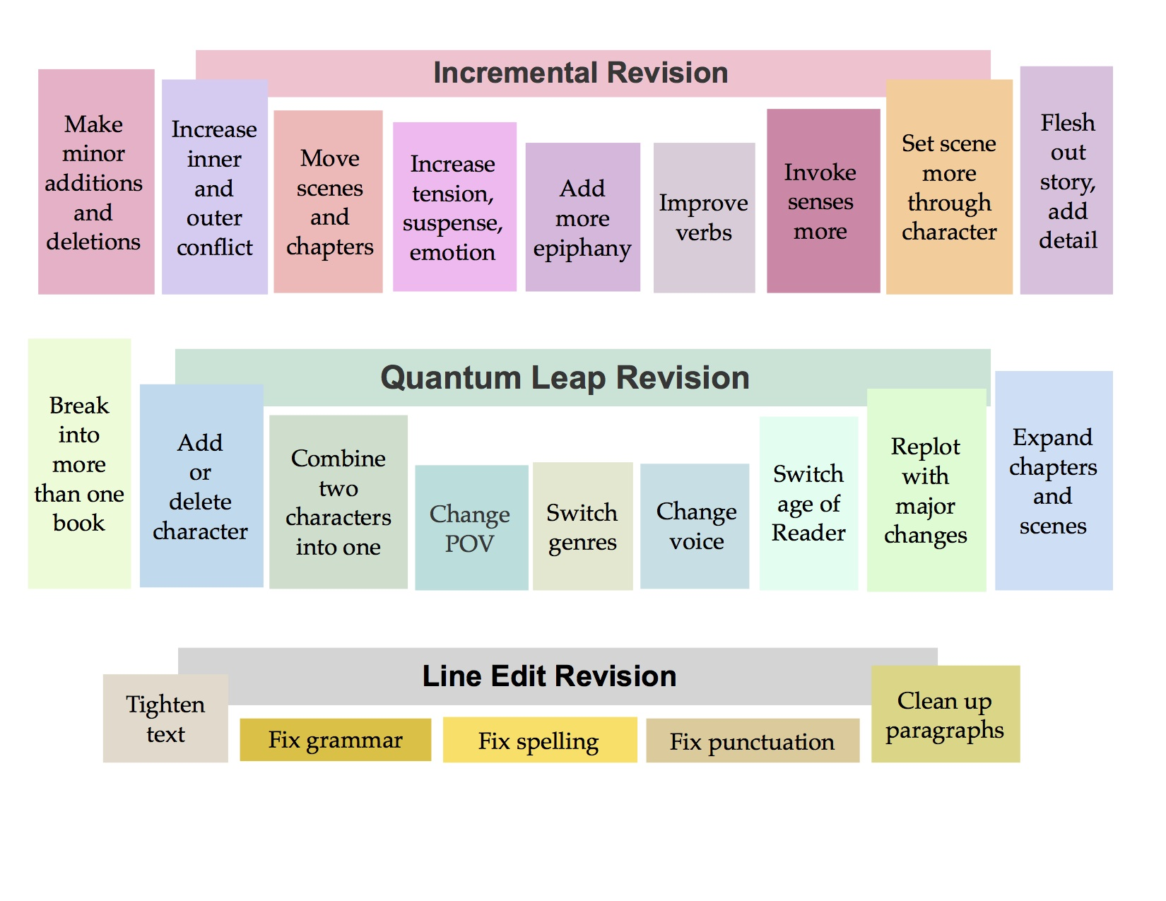 Finseth's Novel Revision Chart